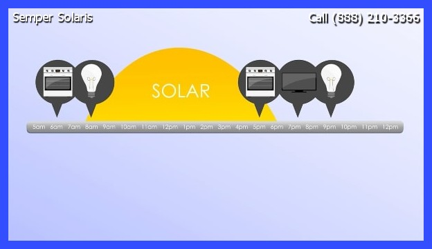 Solar Freemont