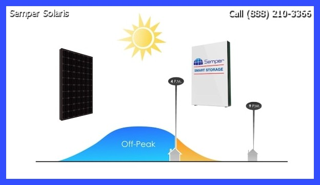 Solar Companies Gilroy