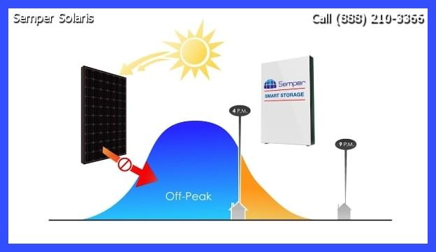 Residential Solar Gilroy
