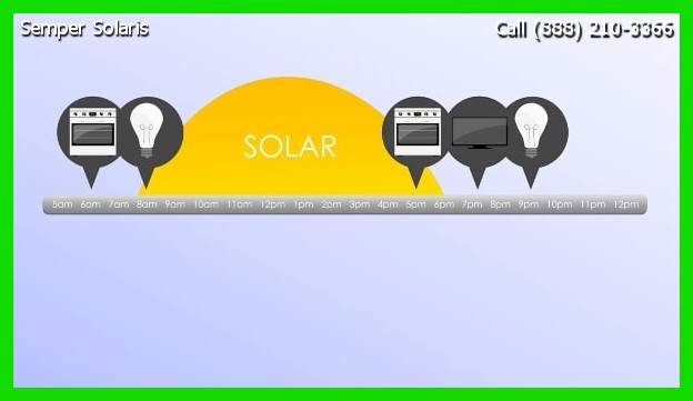 Best Solar Panels Vista