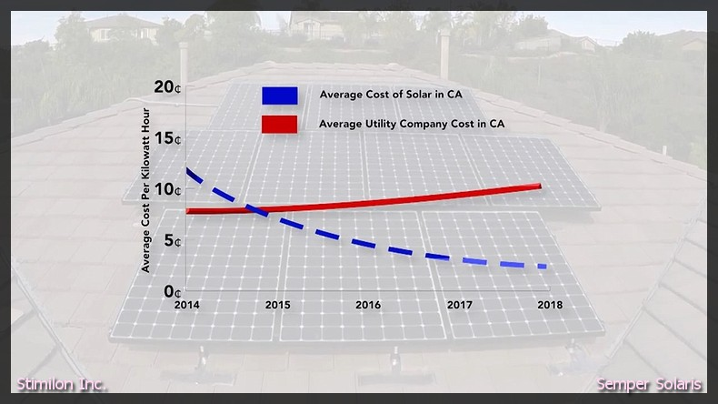 solar power in Fallbrook ca
