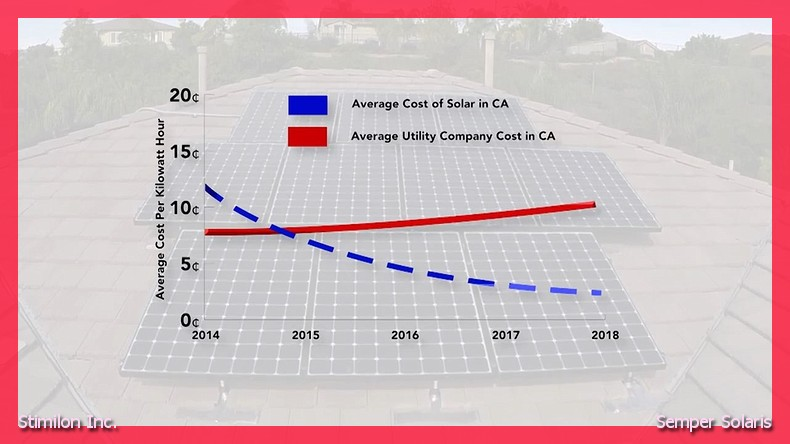 solar panel costs in Yorba Linda ca
